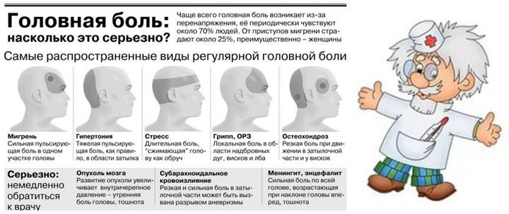 Виды и причины головных болей