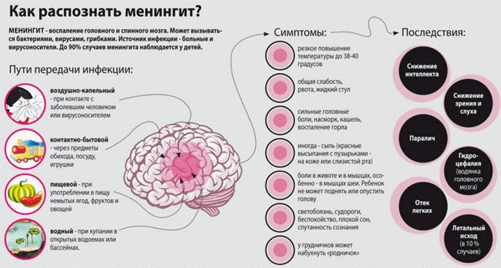 Что такое менингит